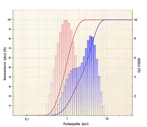 Particle size distribution of homogenized milk (red) and cream (blue) measured with the ANALYSETTE 22 NanoTec.