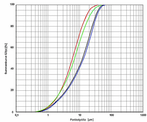 Illustration 2: Measured cumulative curves of four different kinds of chocolate with an ANALYSETTE 22 NanoTec. Important when measuring chocolate is the utilization of a suitable solvent, otherwise the measuring cells quickly become soiled and the reproducibility of the measurement clearly suffers.