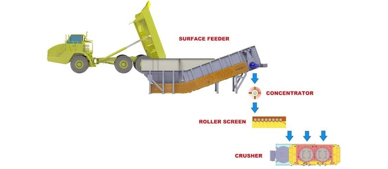 Surface Feeder Becomes Material Conditioning System
