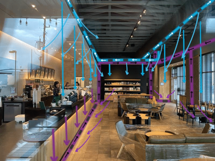 Artist rendering of ventilation and air circulation in a coffee shop