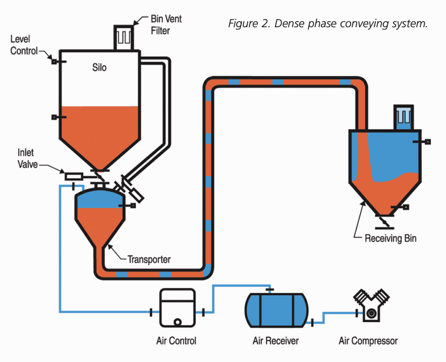 Dense phase pneumatic conveying system design