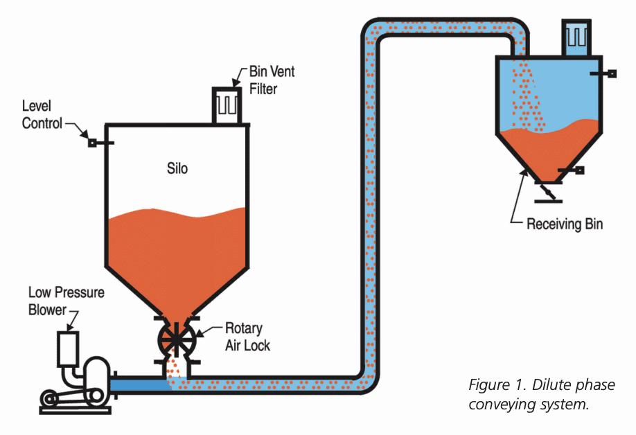 Dilute phase pneumatic conveyors - BulkInside - Innovations
