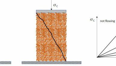 Bulk solids basics: Flowability