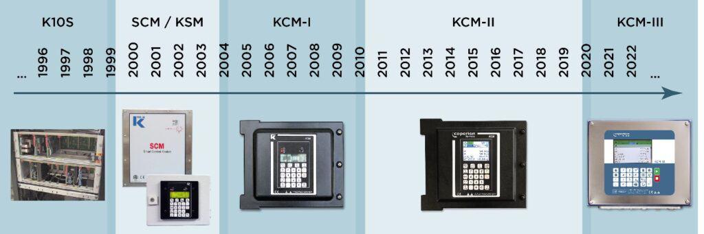 Figure 2: Evolution of Coperion K-Tron feeder controls