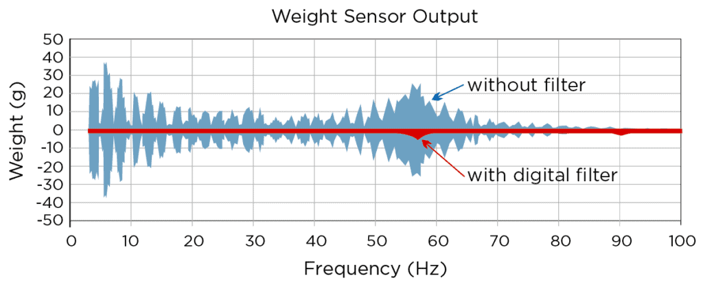 Figure 4: Coperion K-Tron's advanced vibration filtering algorithm ensures an accurate weight signal.